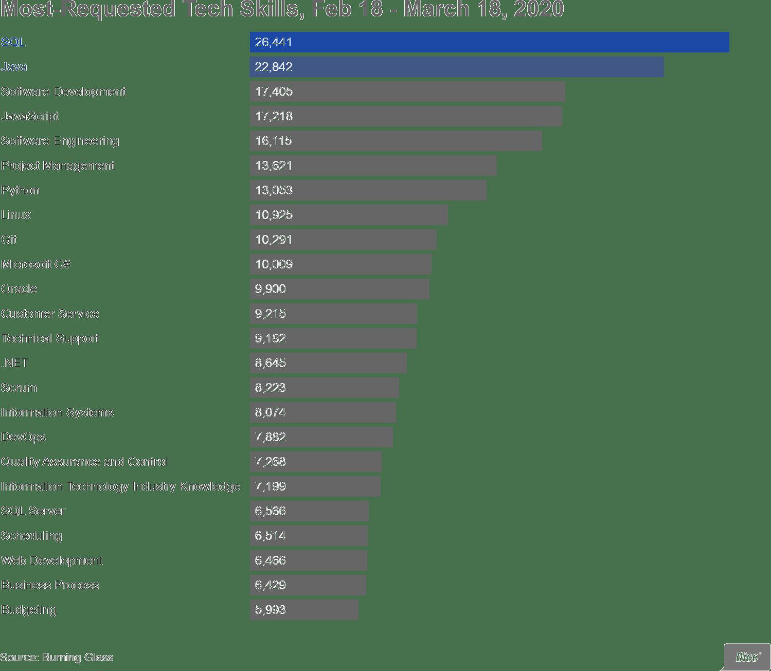 SQL Linguaggio più richiesto nel 2020