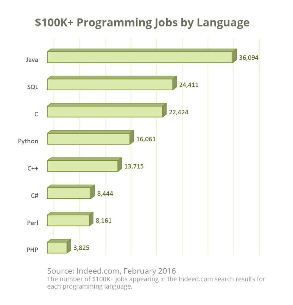 Java è il linguaggio più richiesto nel lavoro