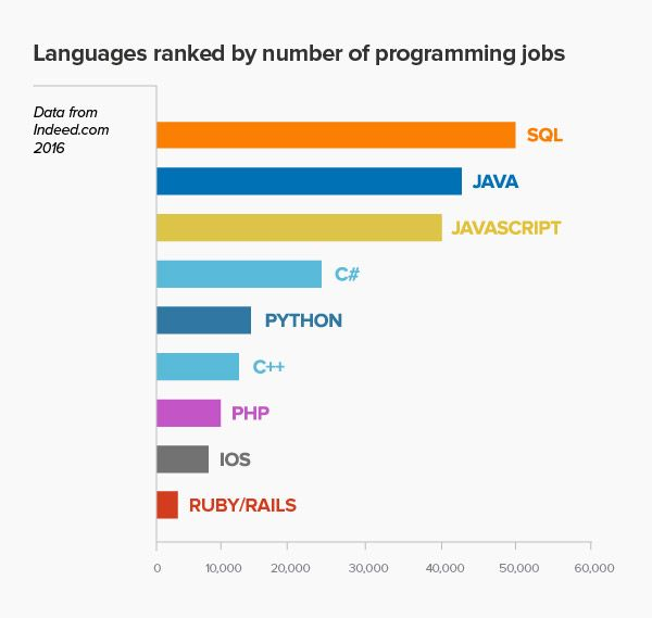 I linguaggi più richiesto nel lavoro 2016